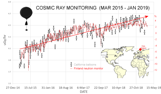 Cosmic rays in Earth's atmosphere intensifying for the fourth year in a row