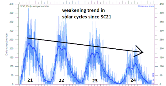 The Sun is Entering a Deep Solar Minimum