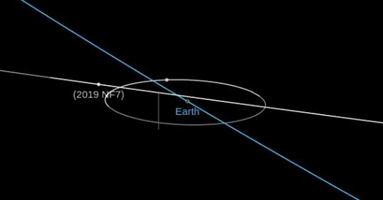 Asteroid 2019 NF7 flew past Earth at 0.98 lunar distances