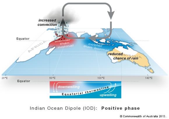 Indian Ocean Dipole (IOD) event develops, powers severe droughts in Australia
